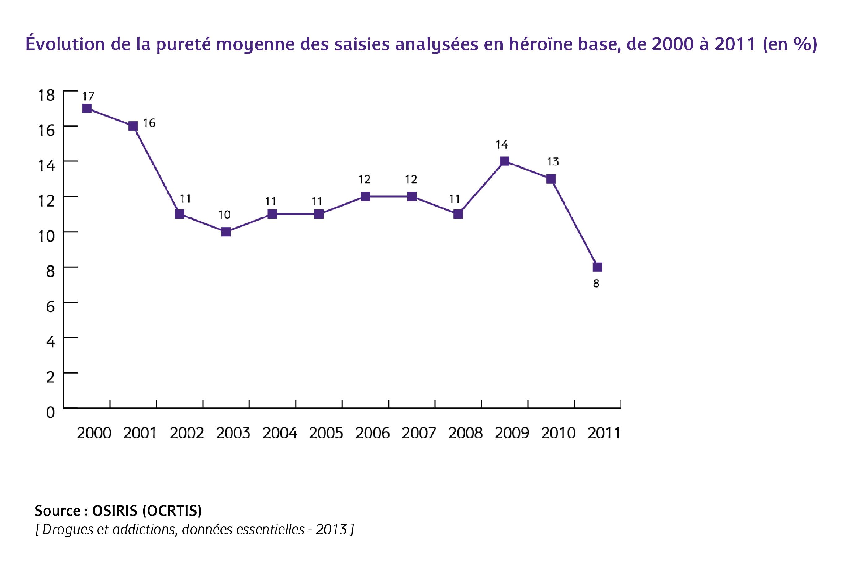 Évolution_de_la_pureté_moyenne_des_saisies_analysées_en_héroïne_base,_de_2000_à_2011.jpg - image/jpeg